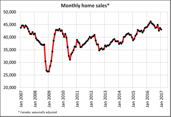 Canadian home sales edge down from December to January