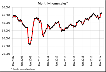 Canadian home sales edge higher from February to March